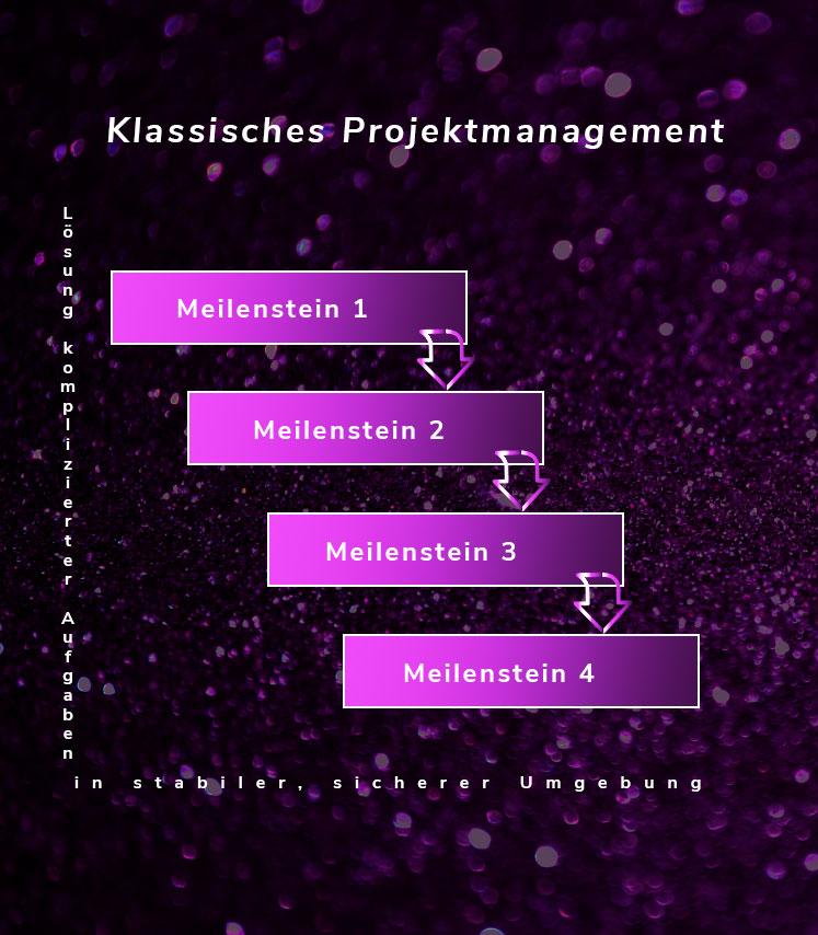 Ablauf des klassisches Projektmanagements