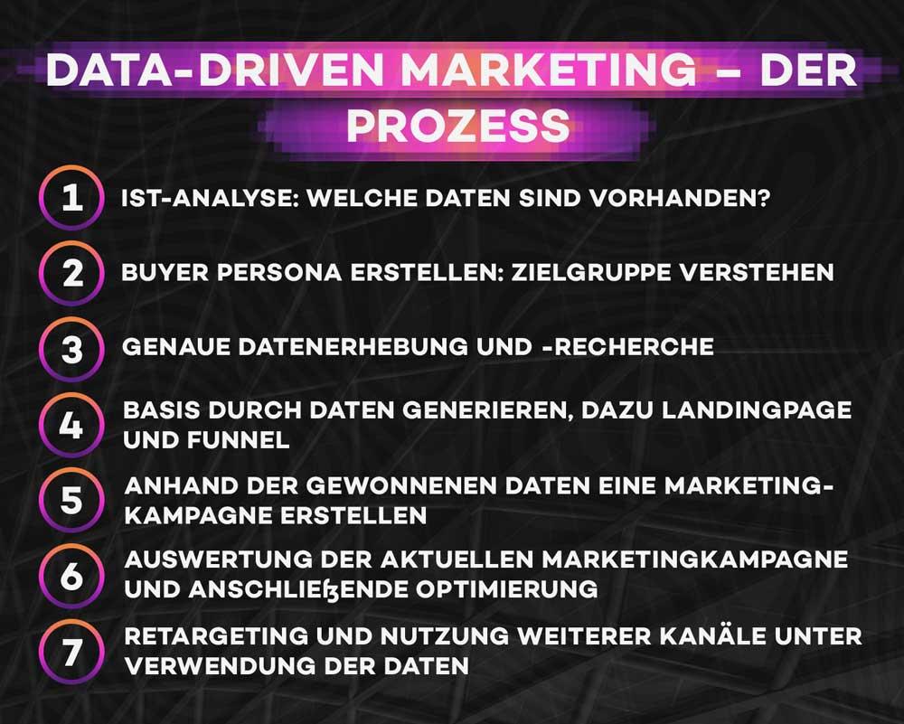 7 Schritte im Prozess von Data-driven Marketing