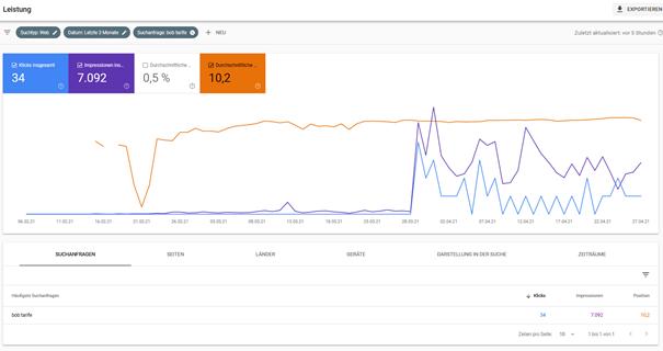 """Suchanfragen und Impressionen in der Search Console zu """"Bob Tarife"""""""