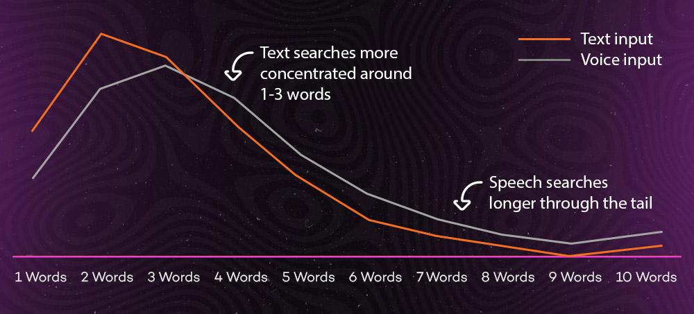 Vergleich der durchschnittlichen Wortzahl von Suchanfragen der Text Search und Voice Search