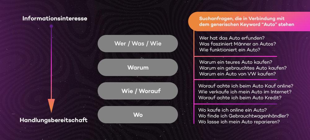 """Suchanfragen als W-Fragen zu verschiedenen Stationen des Marketing-Funnels am Keyword-Beispiel """"Auto"""""""