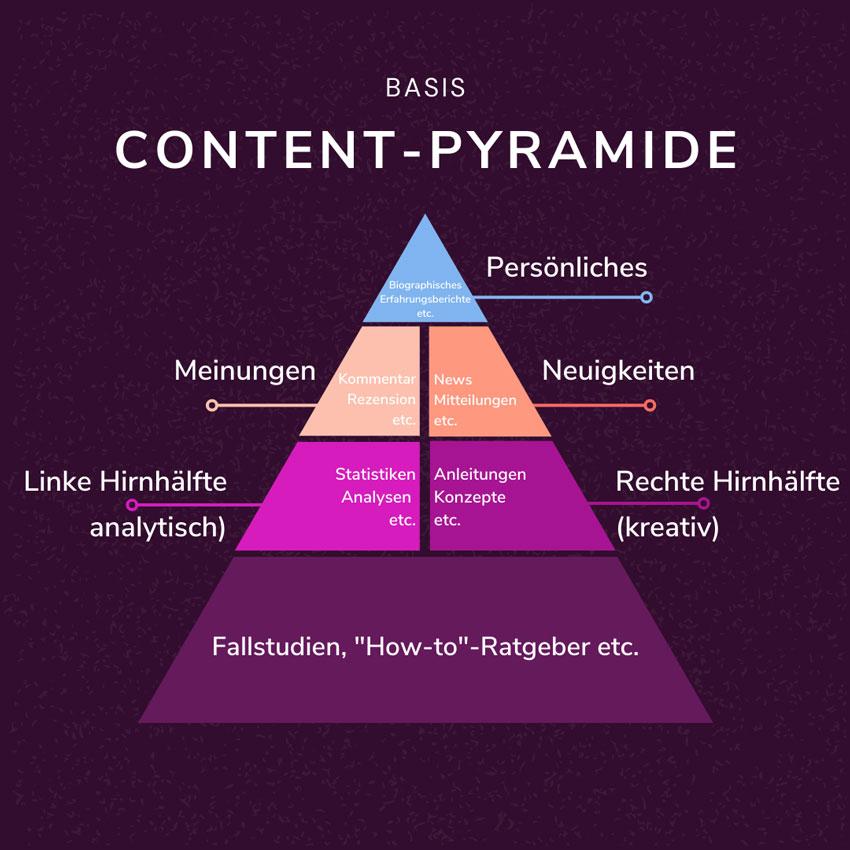 inhalte einer content-pyramide